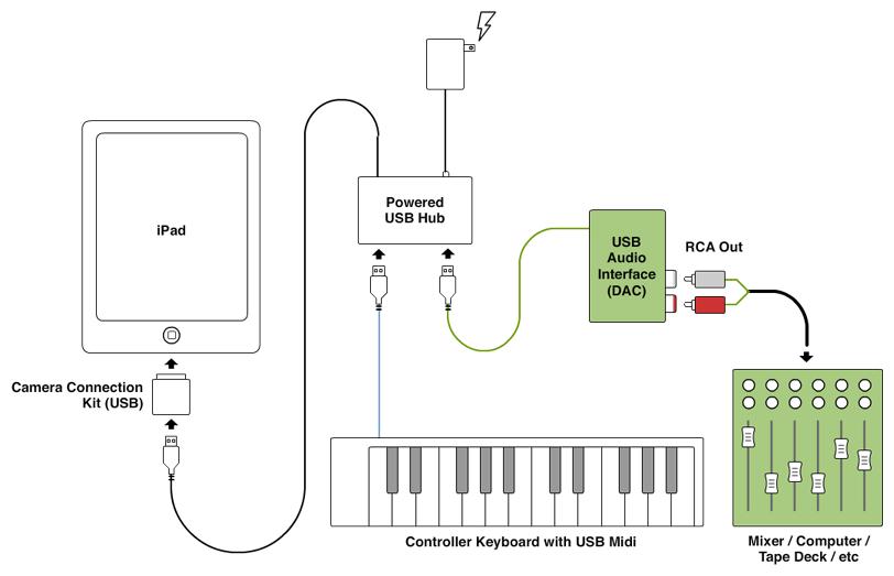 Ipad usb wiring diagram wiring diagram database how usb hub works doki okimarket co rh doki okimarket co ipod usb cable wiring diagram cheapraybanclubmaster Image collections