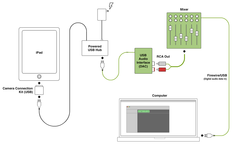 incorporating an ipad into a daw controlled studio (or, how to build simple battery diagram ipad charger pin diagram #34