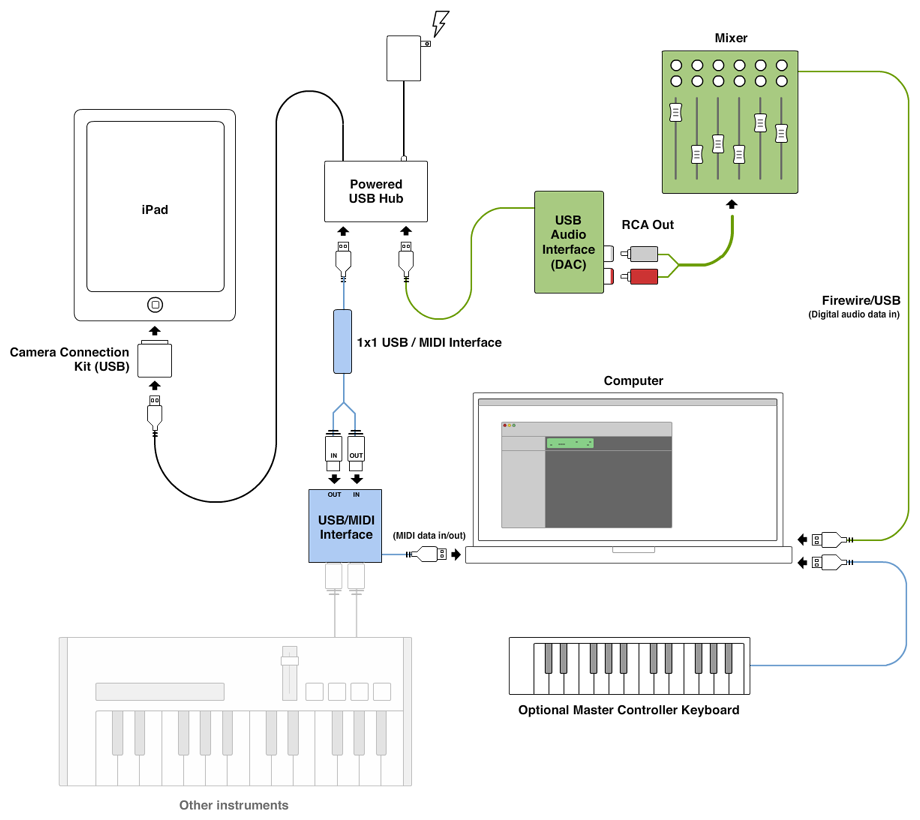 Digital Audio Mixer Diy | Diydrywalls org